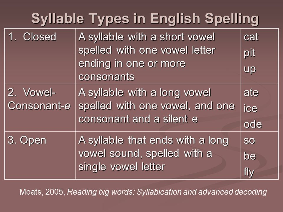 Syllable Types in English Spelling 1.