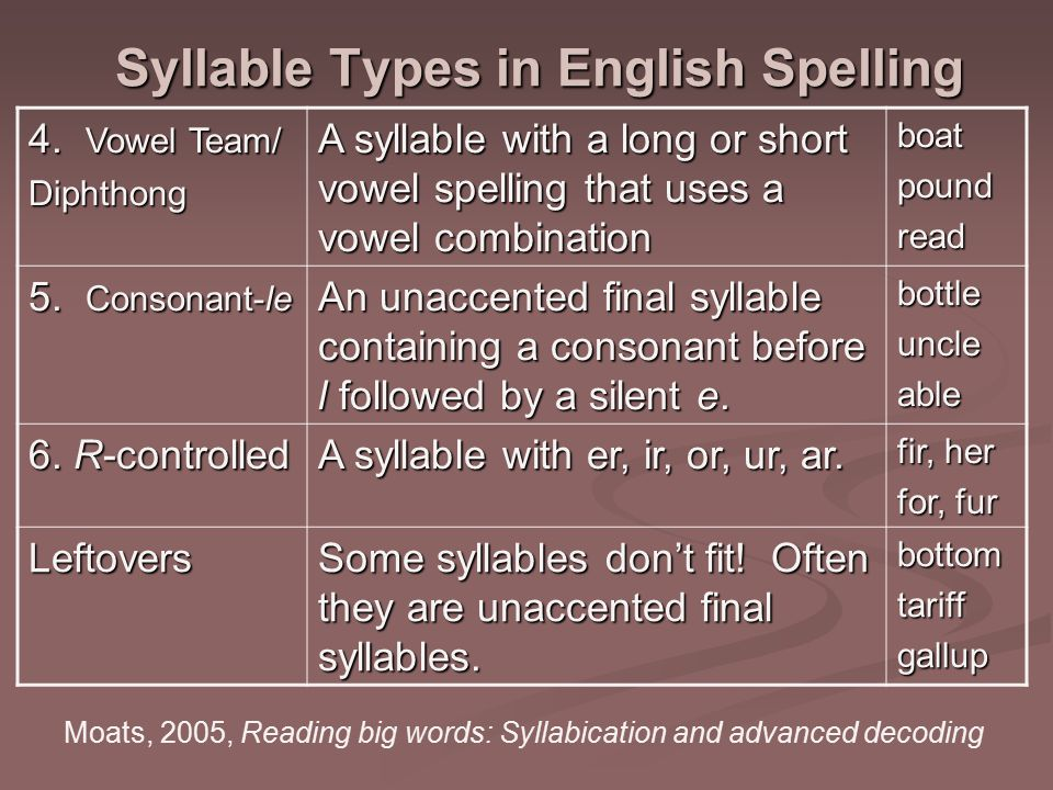 Syllable Types in English Spelling 4.