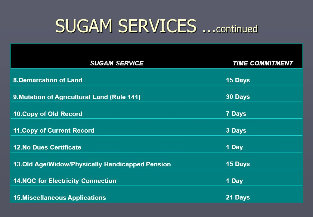 SUGAM SERVICES … continued SUGAM SERVICETIME COMMITMENT 8.Demarcation of Land 15 Days 9.Mutation of Agricultural Land (Rule 141) 30 Days 10.Copy of Ol