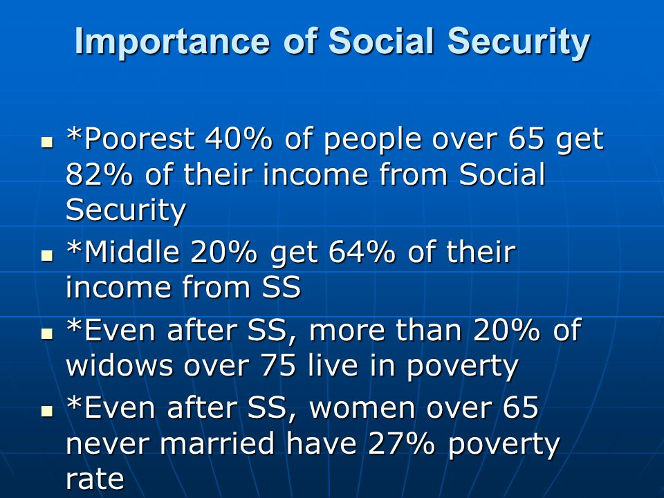 Importance of Social Security *Poorest 40% of people over 65 get 82% of their income from Social Security *Poorest 40% of people over 65 get 82% of their income from Social Security *Middle 20% get 64% of their income from SS *Middle 20% get 64% of their income from SS *Even after SS, more than 20% of widows over 75 live in poverty *Even after SS, more than 20% of widows over 75 live in poverty *Even after SS, women over 65 never married have 27% poverty rate *Even after SS, women over 65 never married have 27% poverty rate Source: Century Foundation: Minimum SS Benefit Brief, January 2000 Source: Century Foundation: Minimum SS Benefit Brief, January 2000