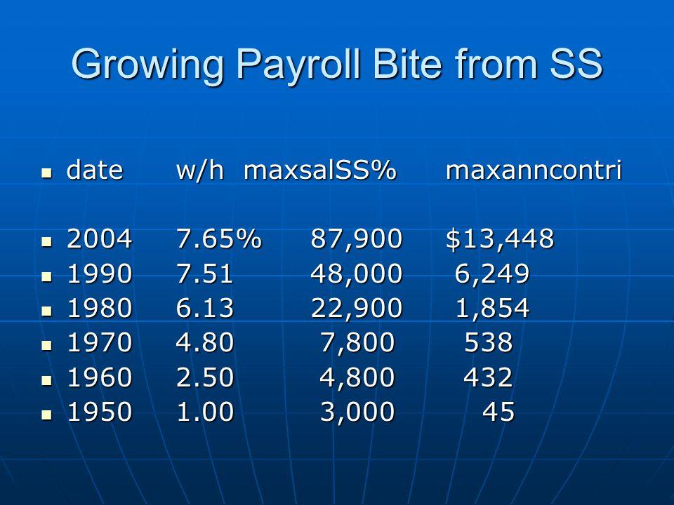 Growing Payroll Bite from SS datew/hmaxsalSS%maxanncontri datew/hmaxsalSS%maxanncontri 20047.65%87,900$13,448 20047.65%87,900$13,448 19907.5148,000 6,249 19907.5148,000 6,249 19806.1322,900 1,854 19806.1322,900 1,854 19704.80 7,800 538 19704.80 7,800 538 19602.50 4,800 432 19602.50 4,800 432 19501.00 3,000 45 19501.00 3,000 45