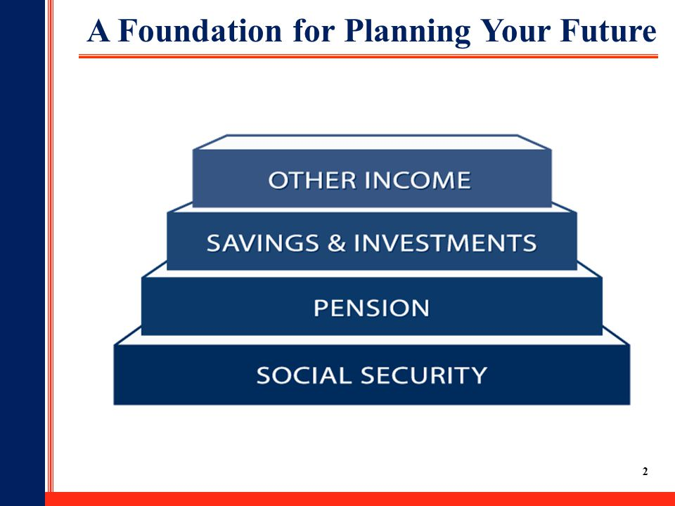 2 A Foundation for Planning Your Future