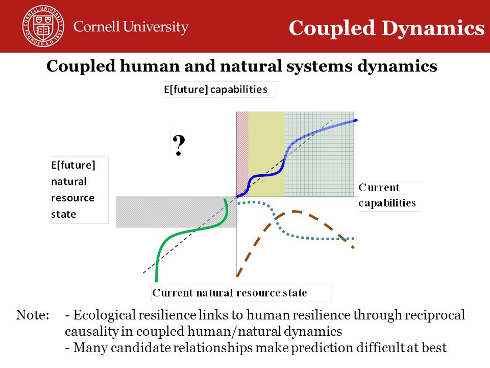 Coupled human and natural systems dynamics Note:- Ecological resilience links to human resilience through reciprocal causality in coupled human/natural dynamics - Many candidate relationships make prediction difficult at best Coupled Dynamics