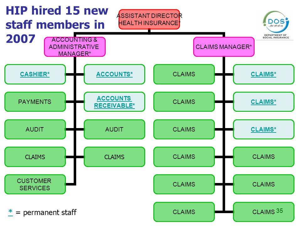 35 HIP hired 15 new staff members in 2007 * = permanent staff
