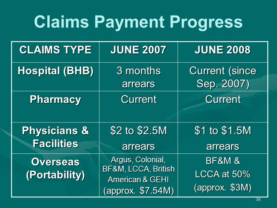 38 Claims Payment Progress CLAIMS TYPE JUNE 2007 JUNE 2008 Hospital (BHB) 3 months arrears Current (since Sep. 2007) PharmacyCurrentCurrent Physicians