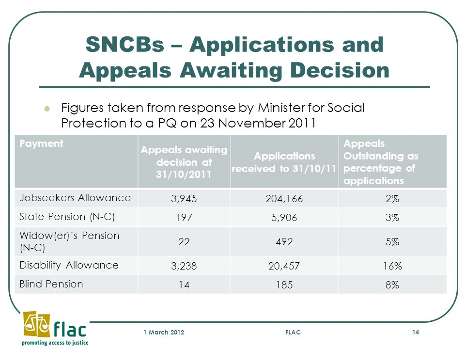 SNCBs – Applications and Appeals Awaiting Decision Figures taken from response by Minister for Social Protection to a PQ on 23 November 2011 1 March 2012FLAC14 Payment Appeals awaiting decision at 31/10/2011 Applications received to 31/10/11 Appeals Outstanding as percentage of applications Jobseekers Allowance 3,945204,1662% State Pension (N-C) 1975,9063% Widow(er)'s Pension (N-C) 224925% Disability Allowance 3,23820,45716% Blind Pension 141858%