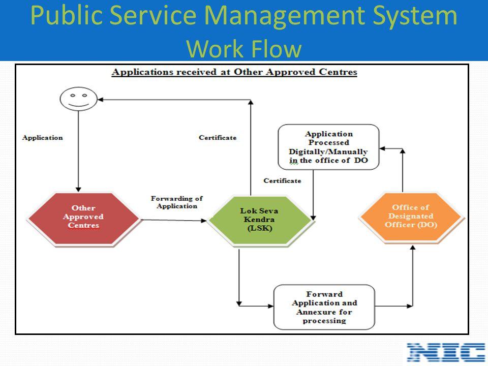 Public Service Management System Work Flow