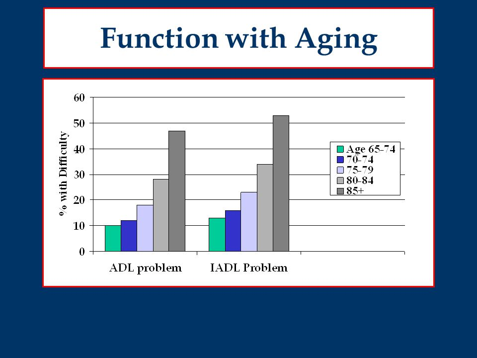 Function with Aging