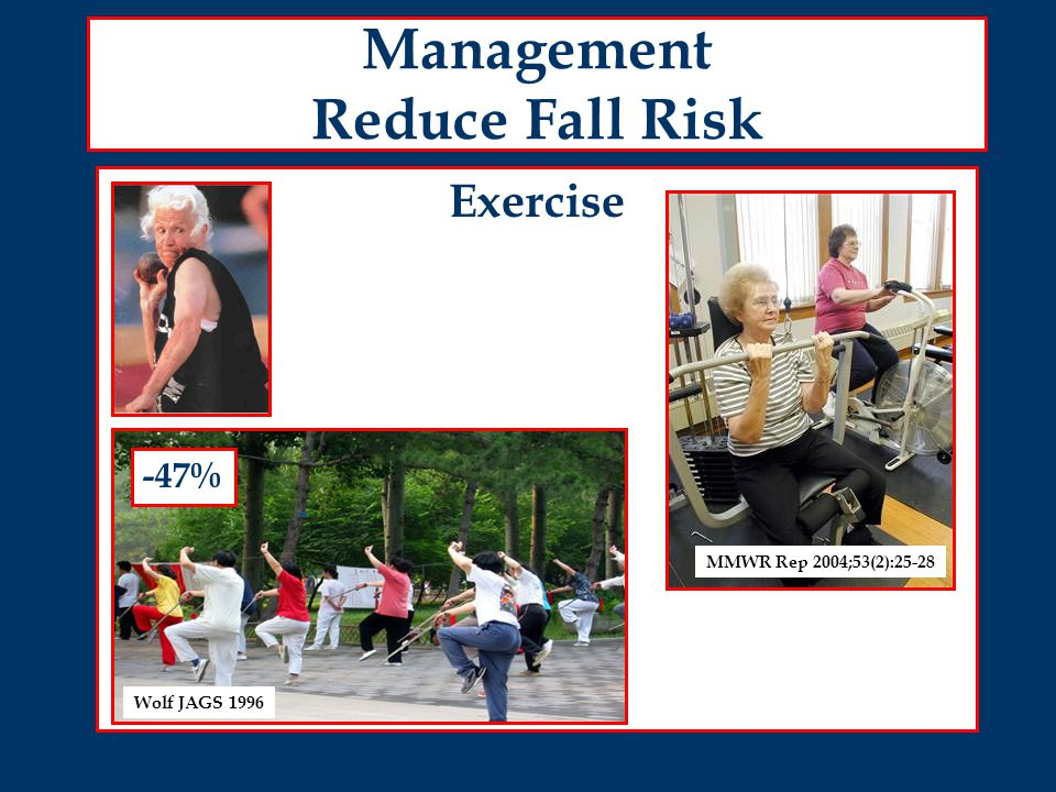 Management Reduce Fall Risk Exercise Wolf JAGS 1996 MMWR Rep 2004;53(2):25-28 -47%