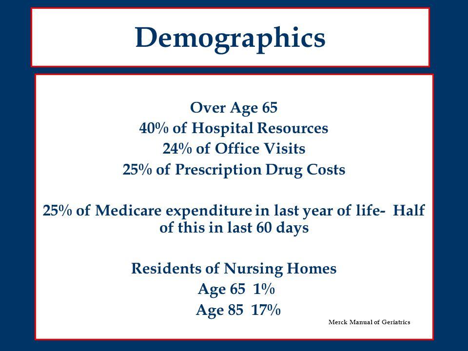 Chronic Disease Burden Arthritis5054 Hypertension Heart 36 32 39 Hearing Cataracts 28 16 36 24 Diabetes Vision 10 8 11 Condition Age 65 % Age 75 % Merck Manual Geriatrics