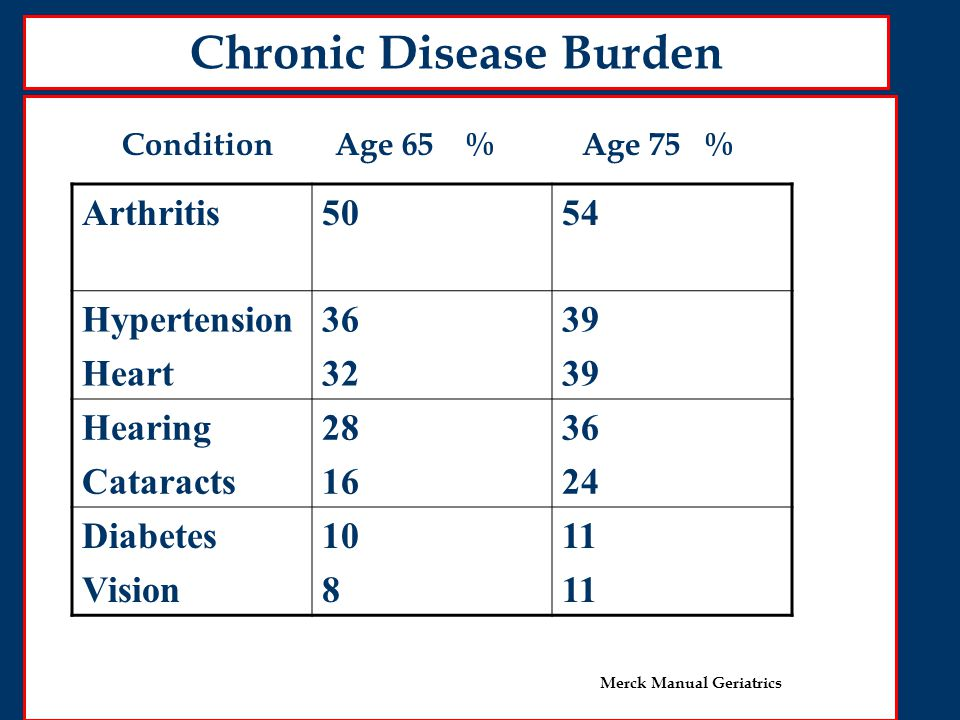 Chronic Disease Burden Arthritis5054 Hypertension Heart 36 32 39 Hearing Cataracts 28 16 36 24 Diabetes Vision 10 8 11 Condition Age 65 % Age 75 % Merck Manual Geriatrics
