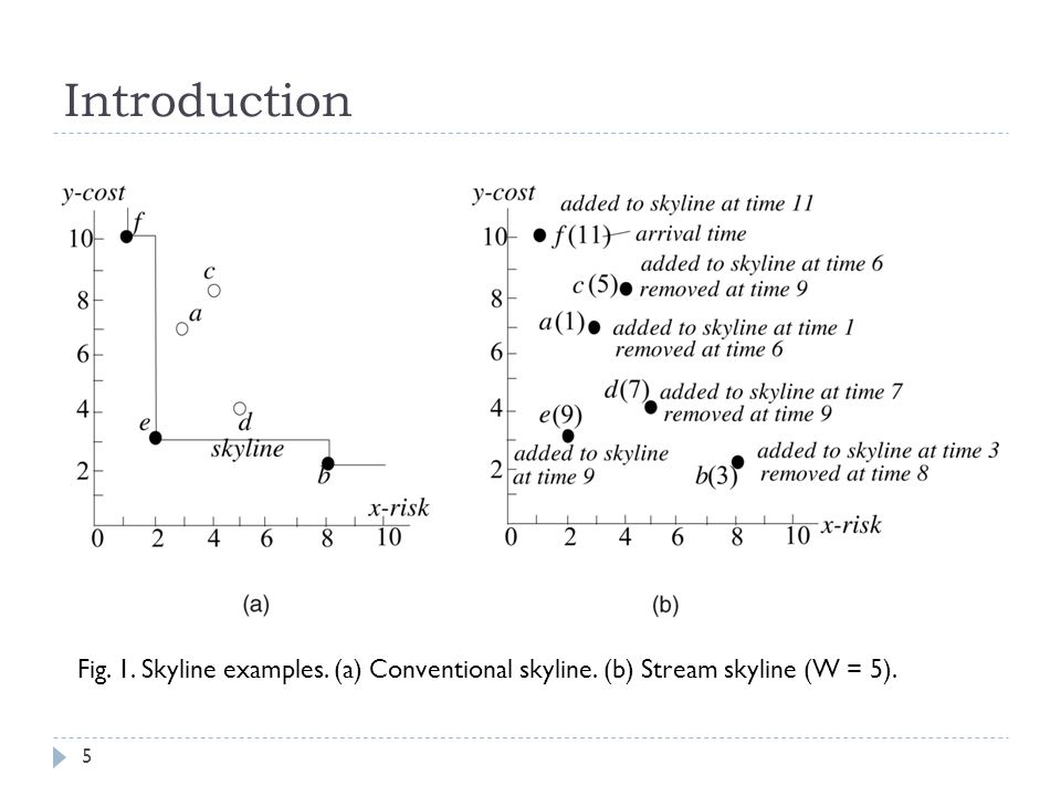 Introduction Fig. 1. Skyline examples. (a) Conventional skyline. (b) Stream skyline (W = 5). 5