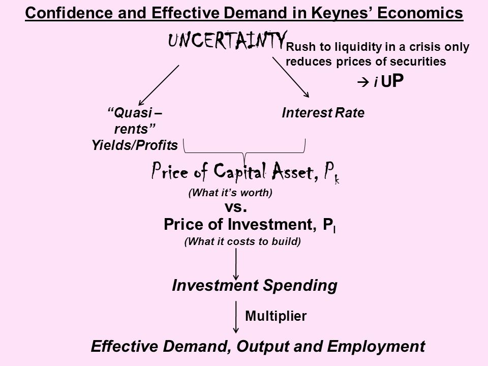 UNCERTAINTY Quasi – rents Yields/Profits Interest Rate Price of Capital Asset, P k vs.