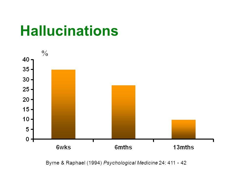Hallucinations % Byrne & Raphael (1994) Psychological Medicine 24: 411 - 42 %