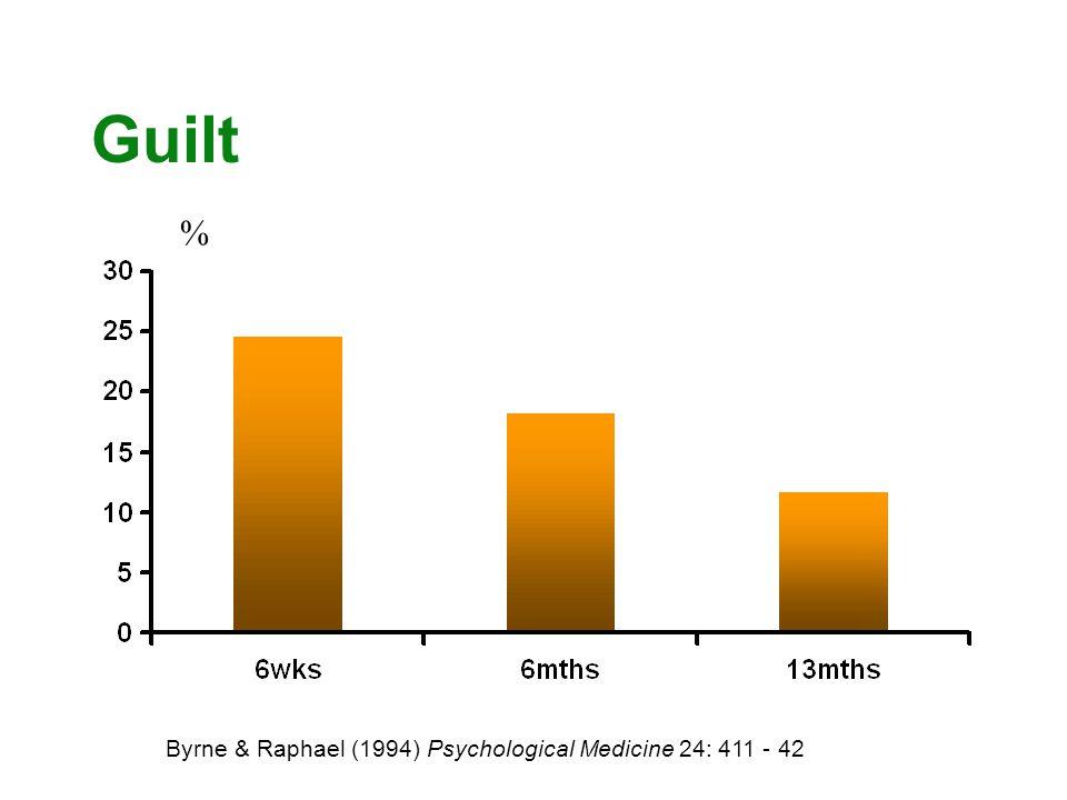Guilt % Byrne & Raphael (1994) Psychological Medicine 24: 411 - 42 %
