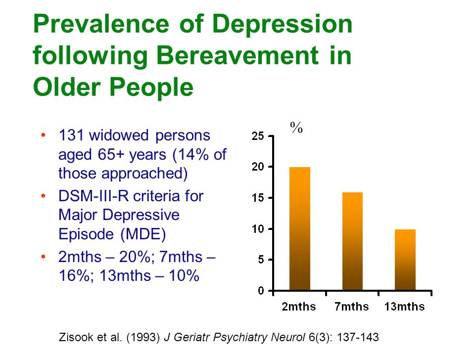 Prevalence of Depression following Bereavement in Older People 131 widowed persons aged 65+ years (14% of those approached) DSM-III-R criteria for Maj