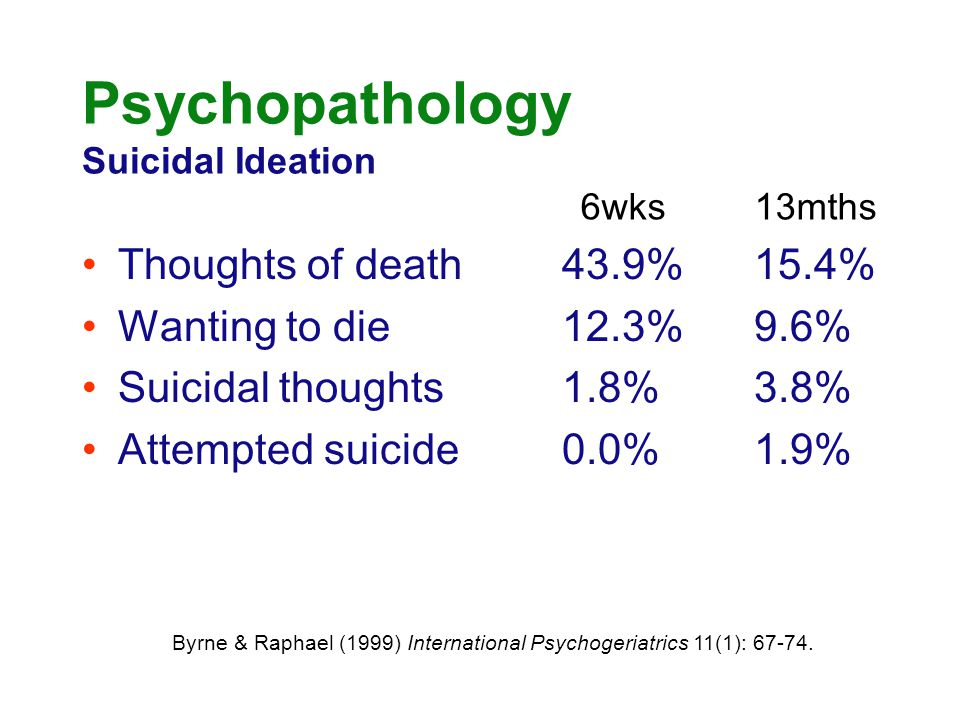 Psychopathology Suicidal Ideation Thoughts of death43.9%15.4% Wanting to die12.3%9.6% Suicidal thoughts1.8%3.8% Attempted suicide0.0%1.9% 6wks13mths B