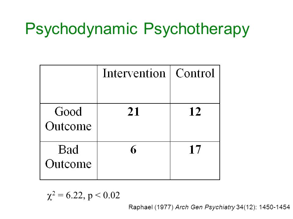 Psychodynamic Psychotherapy  2 = 6.22, p < 0.02 Raphael (1977) Arch Gen Psychiatry 34(12): 1450-1454