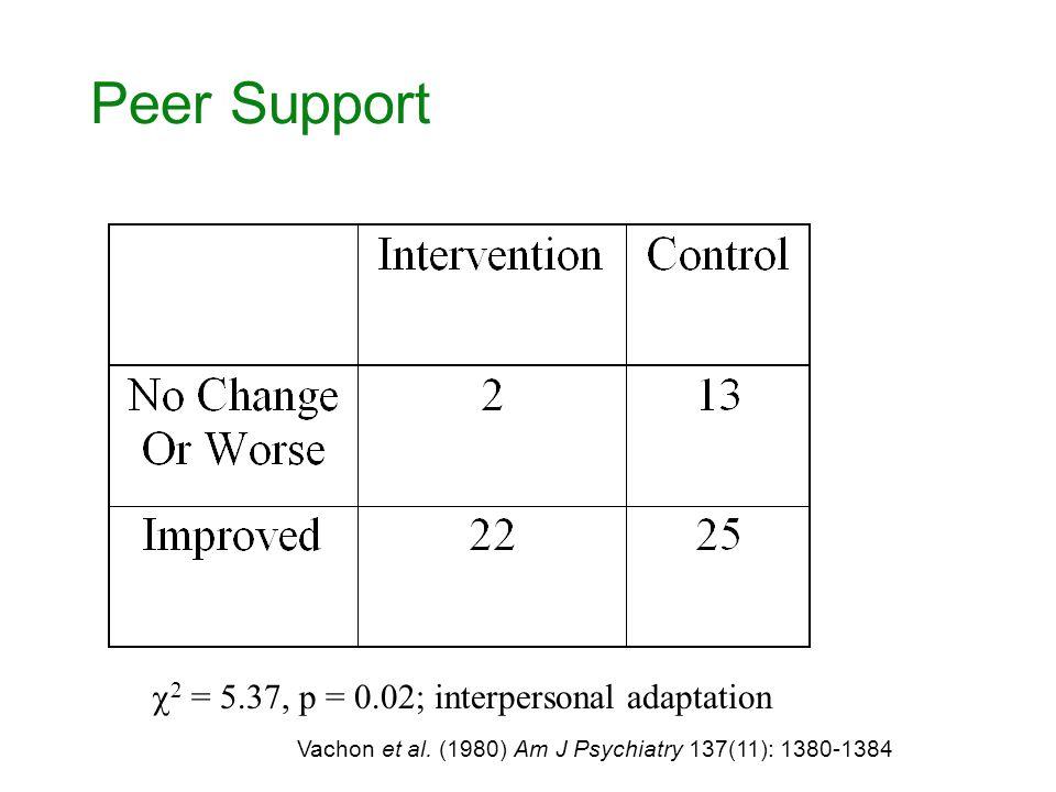 Peer Support  2 = 5.37, p = 0.02; interpersonal adaptation Vachon et al.
