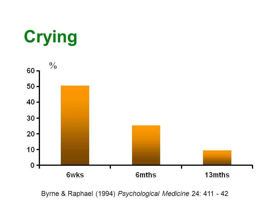 Crying % Byrne & Raphael (1994) Psychological Medicine 24: 411 - 42 %