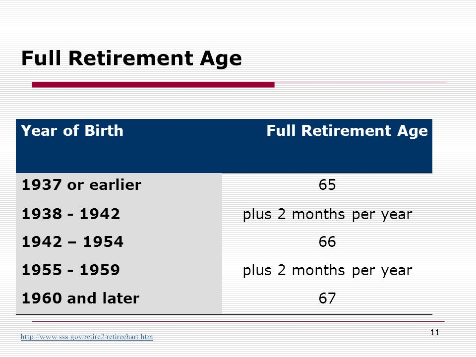 11 Full Retirement Age http://www.ssa.gov/retire2/retirechart.htm Year of BirthFull Retirement Age 1937 or earlier65 1938 - 1942plus 2 months per year 1942 – 195466 1955 - 1959plus 2 months per year 1960 and later67