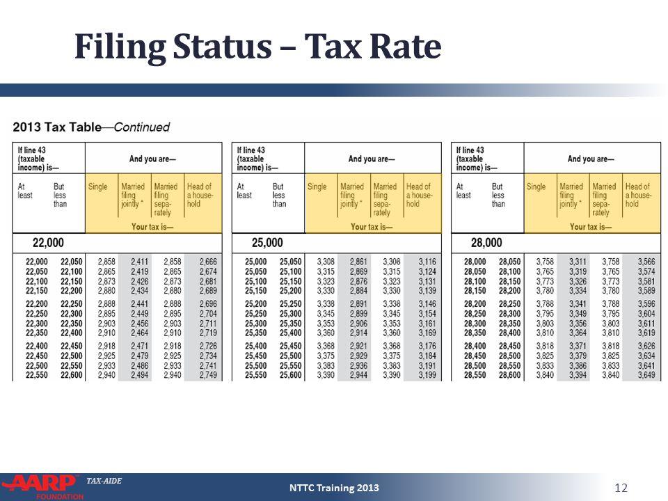 TAX-AIDE Filing Status – Tax Rate NTTC Training 2013 12