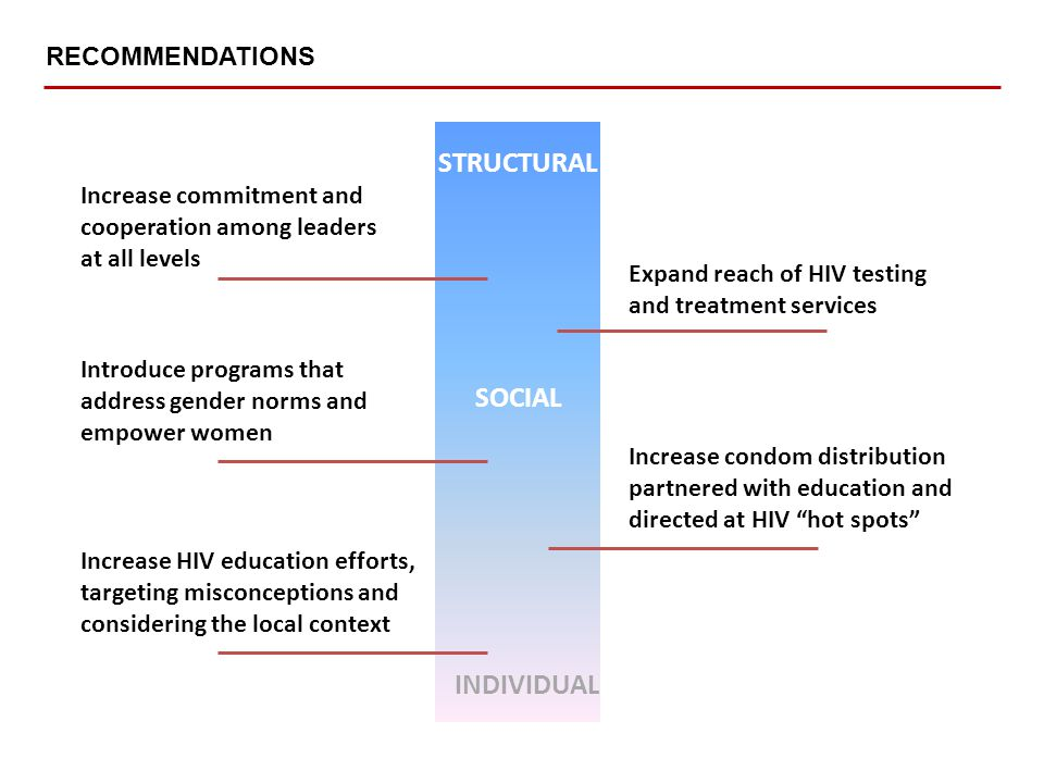 RECOMMENDATIONS INDIVIDUAL STRUCTURAL SOCIAL Increase HIV education efforts, targeting misconceptions and considering the local context Introduce programs that address gender norms and empower women Increase commitment and cooperation among leaders at all levels Increase condom distribution partnered with education and directed at HIV hot spots Expand reach of HIV testing and treatment services