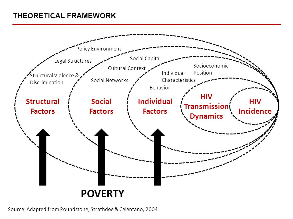 Individual Factors Structural Factors Social Factors HIV Transmission Dynamics HIV Incidence Social Capital Cultural Context Social Networks Structural Violence & Discrimination Policy Environment Legal Structures Behavior Individual Characteristics Socioeconomic Position POVERTY Source: Adapted from Poundstone, Strathdee & Celentano, 2004 THEORETICAL FRAMEWORK