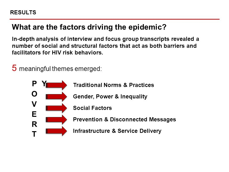 RESULTS What are the factors driving the epidemic.