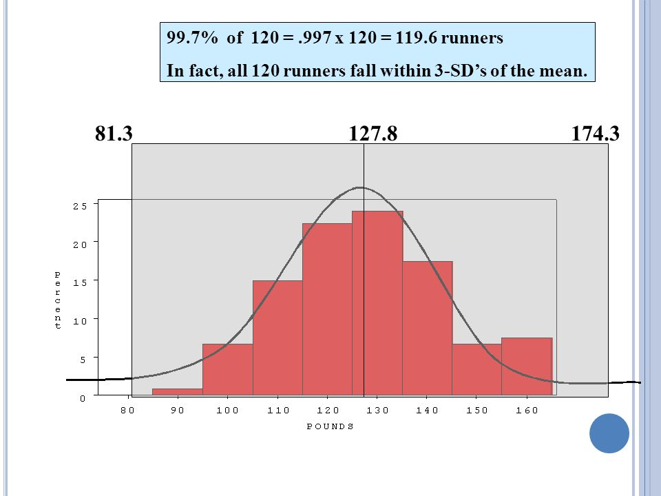 127.896.8 95% of 120 =.95 x 120 = ~ 114 runners In fact, 115 runners fall within 2-SD's of the mean.