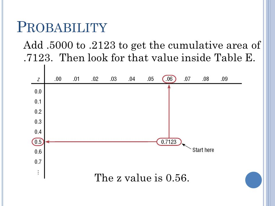 P ROBABILITY Find the z value such that the area under the standard normal distribution curve between 0 and the z value is 0.2123.