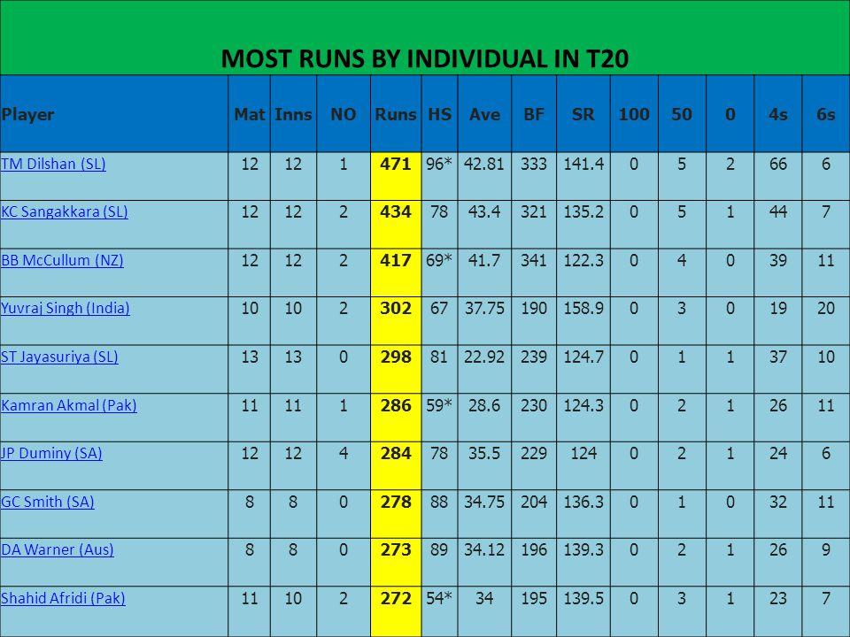 MOST RUNS BY INDIVIDUAL IN T20 PlayerMatInnsNORunsHSAveBFSR1005004s6s TM Dilshan (SL) 12 147196*42.81333141.4052666 KC Sangakkara (SL) 12 24347843.432