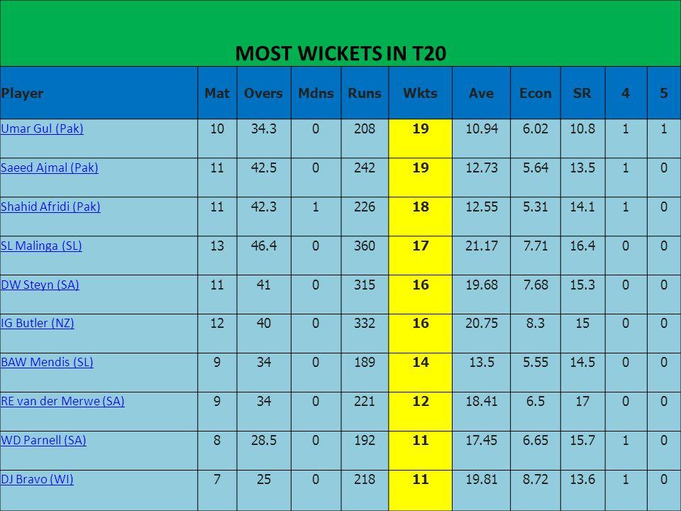 MOST WICKETS IN T20 PlayerMatOversMdnsRunsWktsAveEconSR45 Umar Gul (Pak) 1034.302081910.946.0210.811 Saeed Ajmal (Pak) 1142.502421912.735.6413.510 Sha