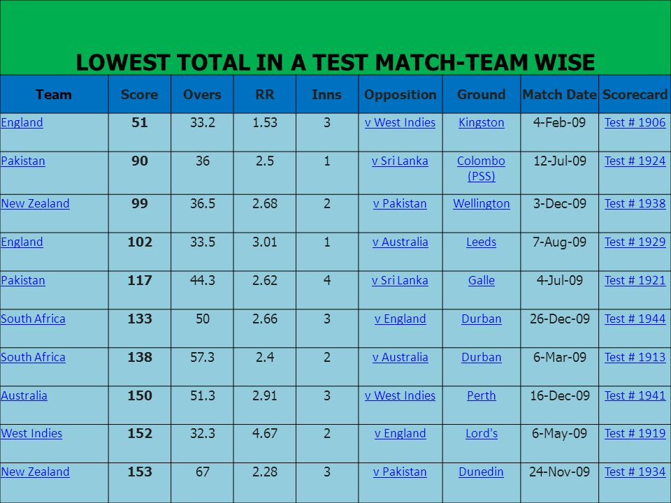 LOWEST TOTAL IN A TEST MATCH-TEAM WISE TeamScoreOversRRInnsOppositionGroundMatch DateScorecard England 5133.21.533 v West IndiesKingston 4-Feb-09 Test # 1906 Pakistan 90362.51 v Sri LankaColombo (PSS) 12-Jul-09 Test # 1924 New Zealand 9936.52.682 v PakistanWellington 3-Dec-09 Test # 1938 England 10233.53.011 v AustraliaLeeds 7-Aug-09 Test # 1929 Pakistan 11744.32.624 v Sri LankaGalle 4-Jul-09 Test # 1921 South Africa 133502.663 v EnglandDurban 26-Dec-09 Test # 1944 South Africa 13857.32.42 v AustraliaDurban 6-Mar-09 Test # 1913 Australia 15051.32.913 v West IndiesPerth 16-Dec-09 Test # 1941 West Indies 15232.34.672 v EnglandLord s 6-May-09 Test # 1919 New Zealand 153672.283 v PakistanDunedin 24-Nov-09 Test # 1934