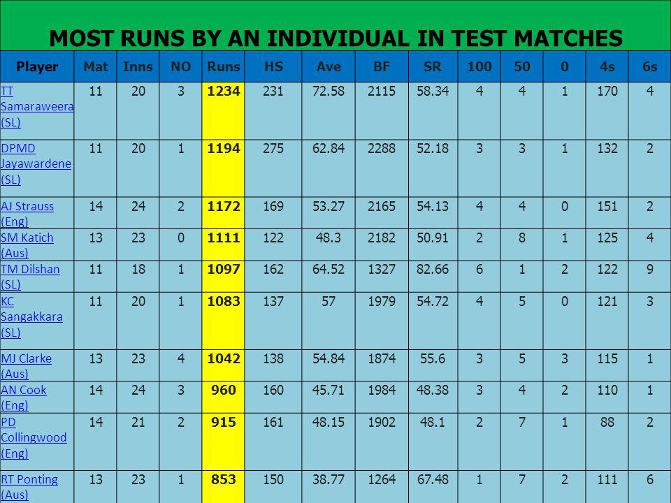 MOST RUNS BY AN INDIVIDUAL IN TEST MATCHES PlayerMatInnsNORunsHSAveBFSR1005004s6s TT Samaraweera (SL) 11203123423172.58211558.344411704 DPMD Jayawarde
