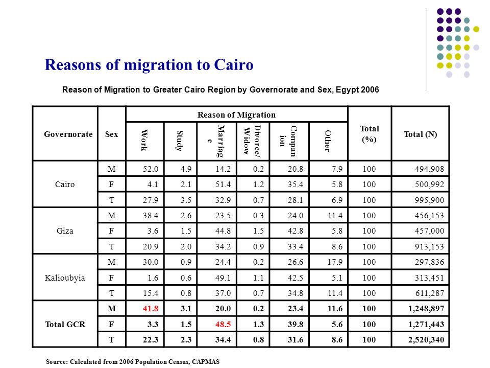 Reasons of migration to Cairo Reason of Migration to Greater Cairo Region by Governorate and Sex, Egypt 2006 GovernorateSex Reason of Migration Total (%) Total (N) Work Study Marriag e Divorce/ Widow Compan ion Other Cairo M52.04.914.20.220.87.9100494,908 F4.12.151.41.235.45.8100500,992 T27.93.532.90.728.16.9100995,900 Giza M38.42.623.50.324.011.4100456,153 F3.61.544.81.542.85.8100457,000 T20.92.034.20.933.48.6100913,153 Kalioubyia M30.00.924.40.226.617.9100297,836 F1.60.649.11.142.55.1100313,451 T15.40.837.00.734.811.4100611,287 Total GCR M41.83.120.00.223.411.61001,248,897 F3.31.548.51.339.85.61001,271,443 T22.32.334.40.831.68.61002,520,340 Source: Calculated from 2006 Population Census, CAPMAS