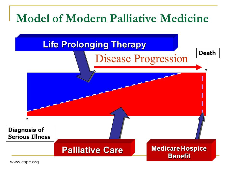 Model of Modern Palliative Medicine Life Prolonging Therapy Palliative Care Medicare Hospice Benefit Diagnosis of Serious Illness Death www.capc.org Disease Progression