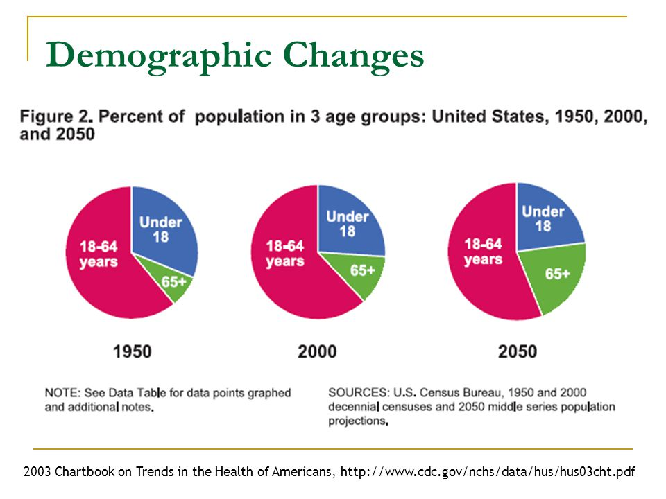 Demographic Changes 2003 Chartbook on Trends in the Health of Americans, http://www.cdc.gov/nchs/data/hus/hus03cht.pdf