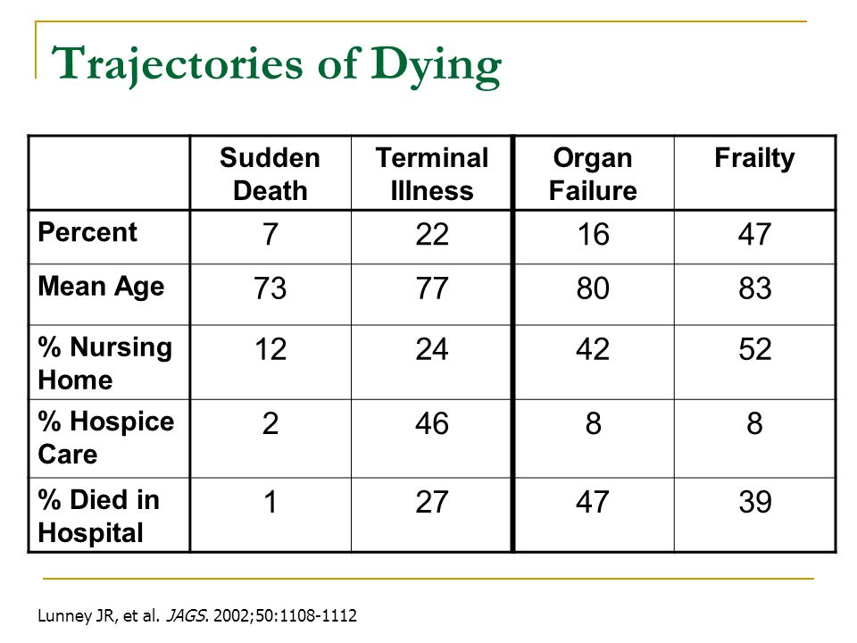 Trajectories of Dying Sudden Death Terminal Illness Organ Failure Frailty Percent 7221647 Mean Age 73778083 % Nursing Home 12244252 % Hospice Care 24688 % Died in Hospital 1274739 Lunney JR, et al.