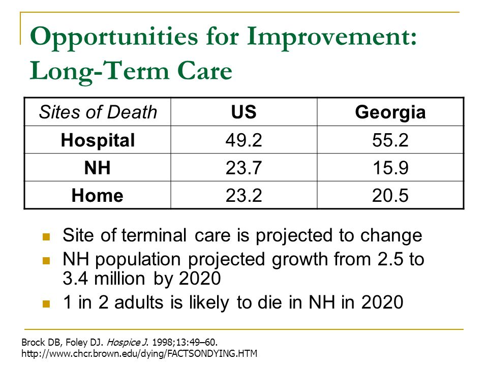 Opportunities for Improvement: Long-Term Care Sites of DeathUSGeorgia Hospital49.255.2 NH23.715.9 Home23.220.5 Site of terminal care is projected to change NH population projected growth from 2.5 to 3.4 million by 2020 1 in 2 adults is likely to die in NH in 2020 Brock DB, Foley DJ.