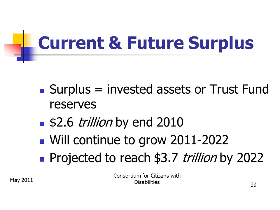 Current & Future Surplus Surplus = invested assets or Trust Fund reserves $2.6 trillion by end 2010 Will continue to grow 2011-2022 Projected to reach $3.7 trillion by 2022 May 2011 Consortium for Citizens with Disabilities 33