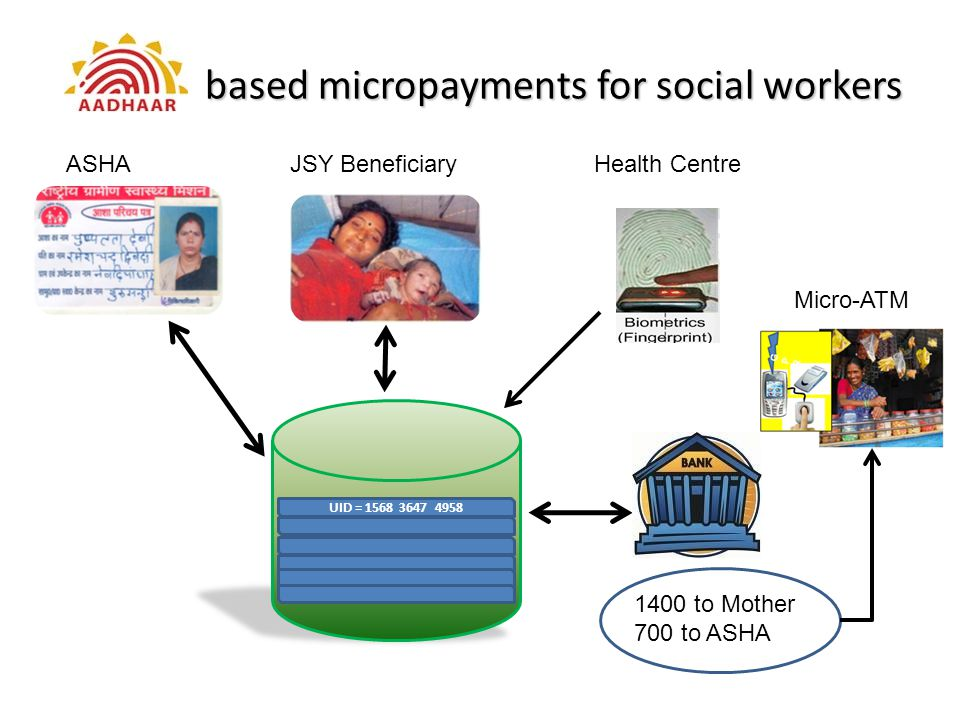 based micropayments for social workers based micropayments for social workers ASHAHealth CentreJSY Beneficiary 1400 to Mother 700 to ASHA Micro-ATM