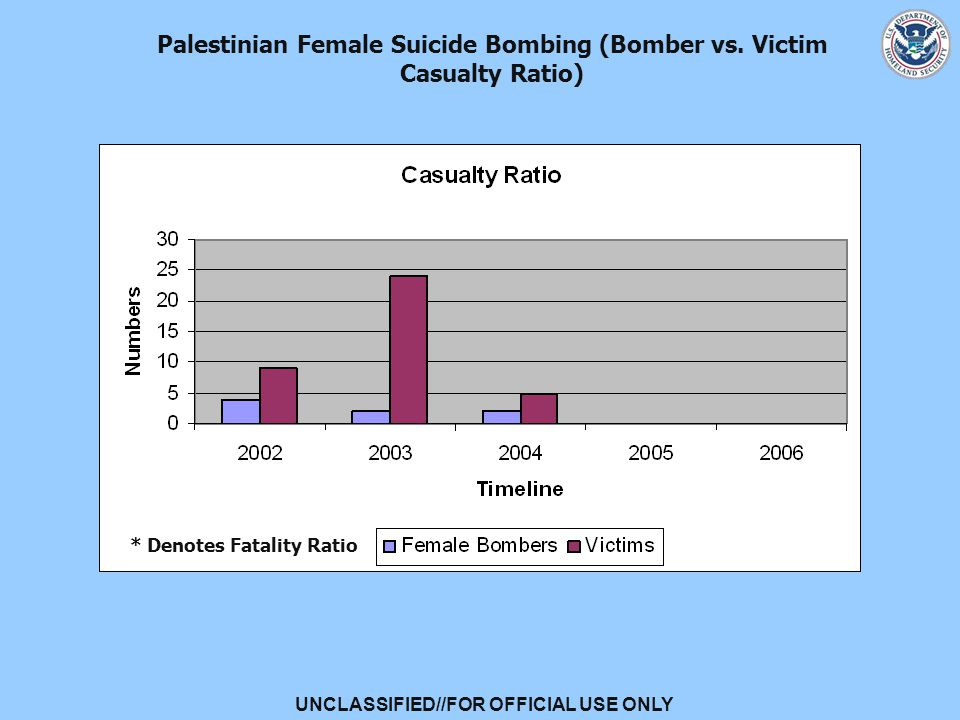 UNCLASSIFIED//FOR OFFICIAL USE ONLY Palestinian Female Suicide Bombing (Bomber vs.