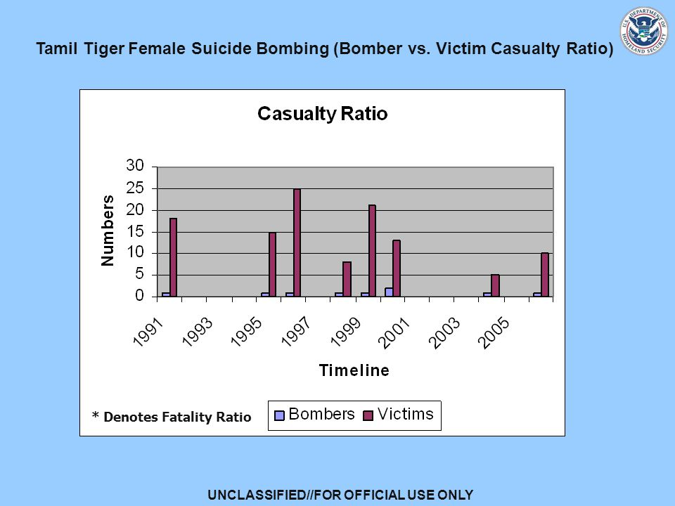 UNCLASSIFIED//FOR OFFICIAL USE ONLY Tamil Tiger Female Suicide Bombing (Bomber vs.