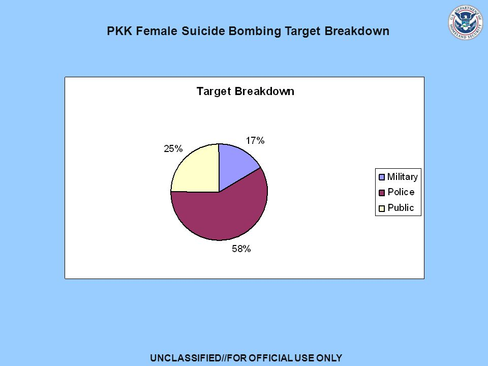 UNCLASSIFIED//FOR OFFICIAL USE ONLY PKK Female Suicide Bombing Target Breakdown