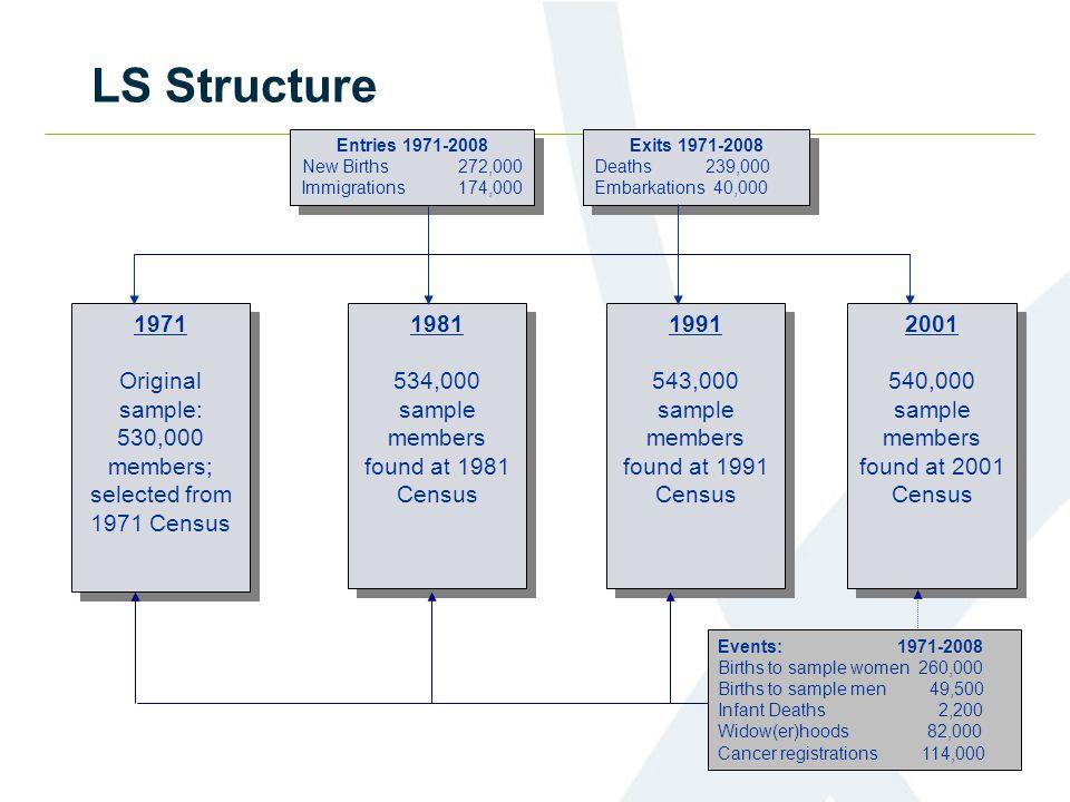 LS Structure 1971 Original sample: 530,000 members; selected from 1971 Census 1971 Original sample: 530,000 members; selected from 1971 Census 1981 53