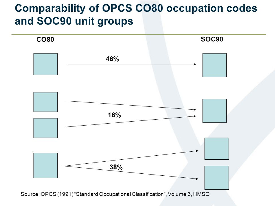 """46% CO80 SOC90 16% 38% Comparability of OPCS CO80 occupation codes and SOC90 unit groups Source: OPCS (1991) """"Standard Occupational Classification"""", V"""