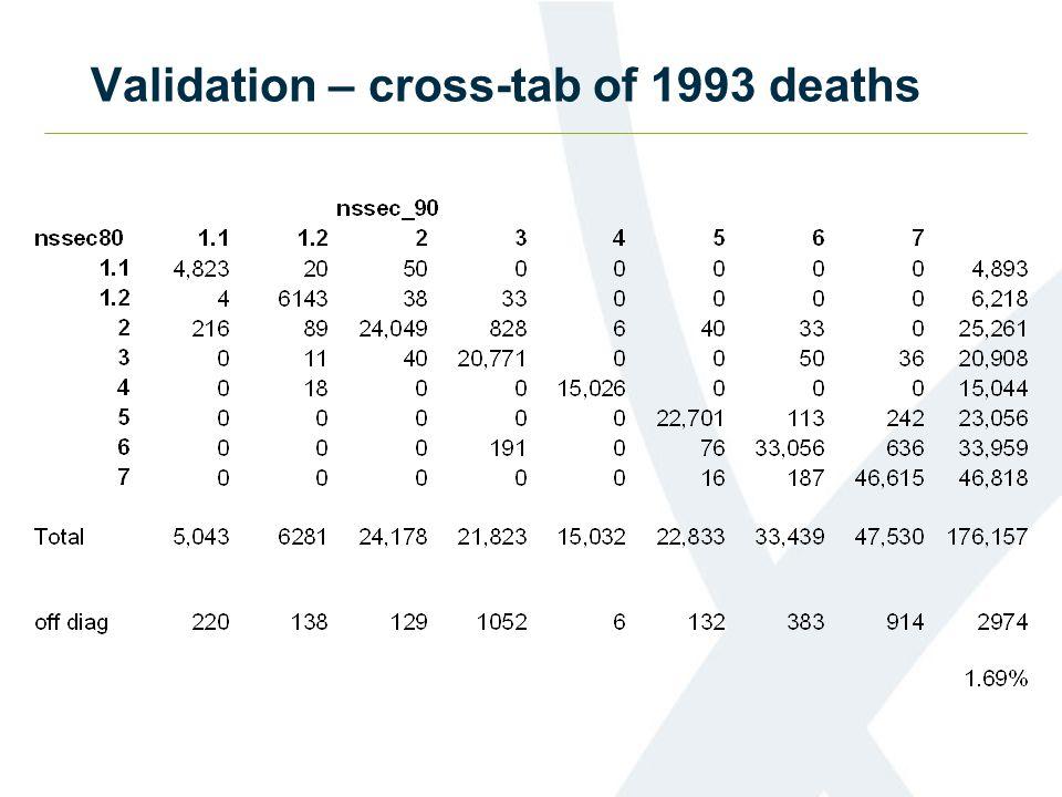 Validation – cross-tab of 1993 deaths