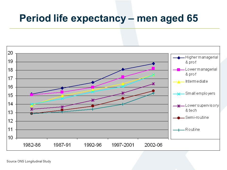 Period life expectancy – men aged 65 Source ONS Longitudinal Study