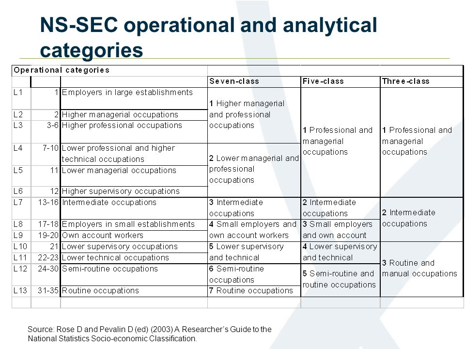NS-SEC operational and analytical categories Source: Rose D and Pevalin D (ed) (2003) A Researcher's Guide to the National Statistics Socio-economic C